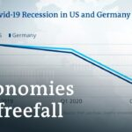US and Germany report record GDP declines due to coronavirus   DW News
